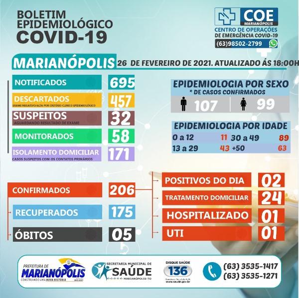 Saúde de Marianópolis regista mais dois casos de Covid-19