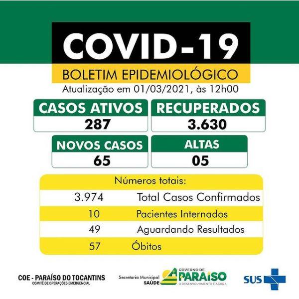 Paraíso contabiliza 65 novos casos de infecção por coronavírus