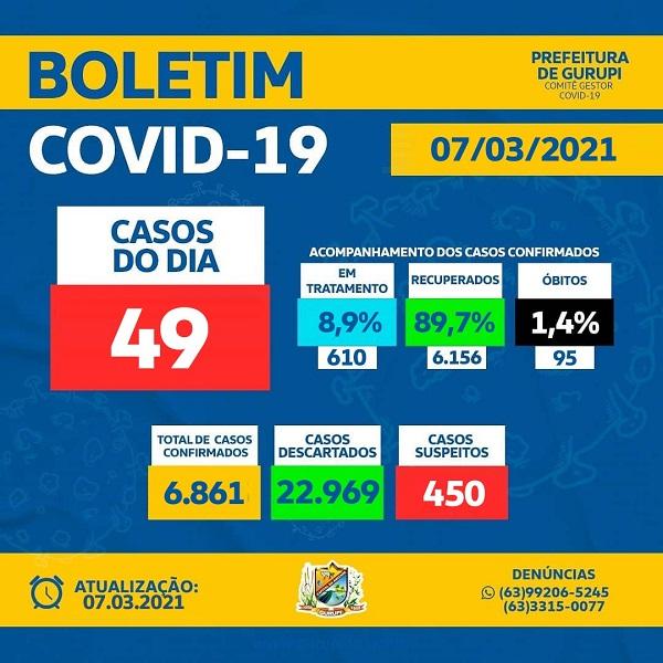 Gurupi registra 49 novos casos de Covid e duas mortes pela doença