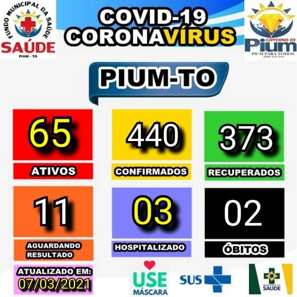 Saúde de Pium comunica ocorrência de 65 casos ativos de Covid-19