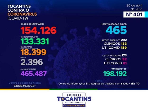 Tocantins registra 901 novos casos e mais 14 mortes por Covid