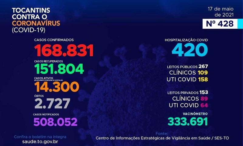 Boletim epidemiológico registra 331 novos casos de Covid-19 e mais 7 óbitos no Tocantins