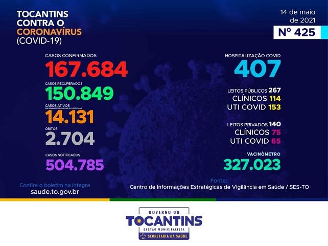 Dos 167.684 casos de Covid, Tocantins passa dos 150 mil recuperados