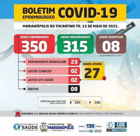 Marianópolis segue com 27 casos ativos de Covid-19