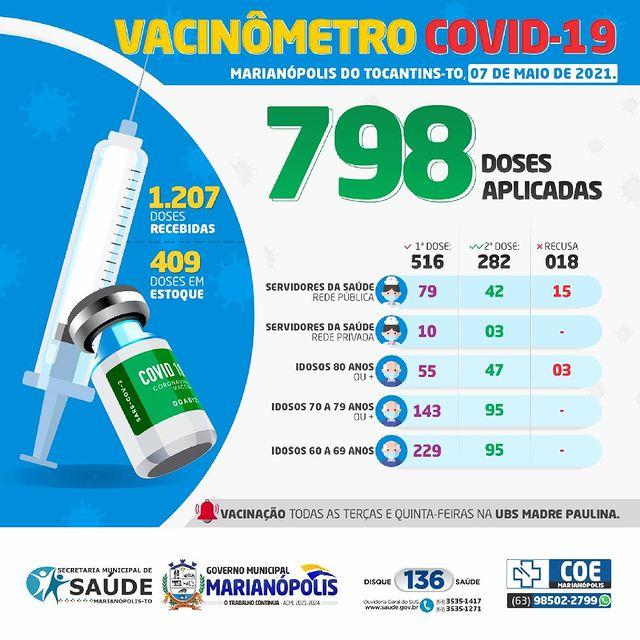 Vacinação contra a Covid-19 em Marianópolis já aplicou 798 doses