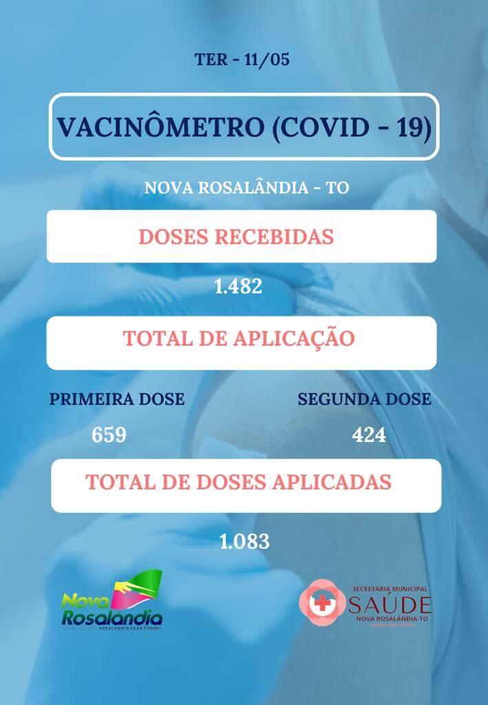 Vacinação contra a Covid-19 em Nova Rosalândia já aplicou 1.083 doses