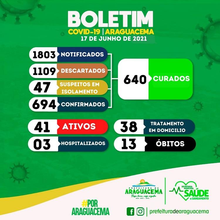 Com 41 casos ativos, Araguacema acumula 13 óbitos por Covid-19