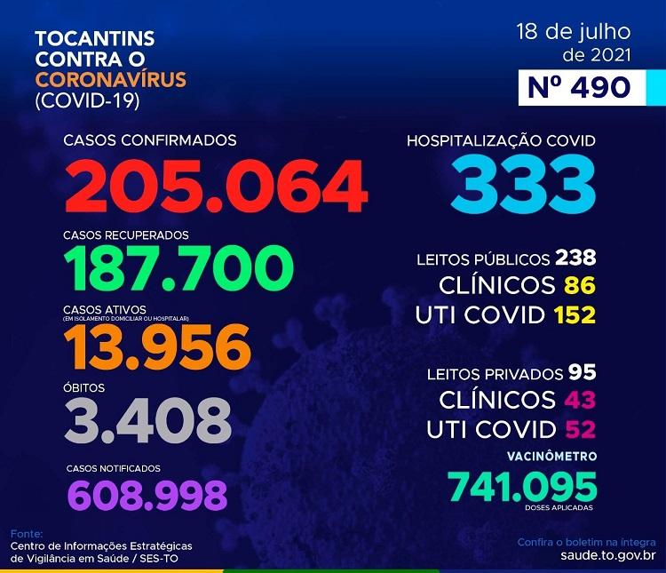 Boletim registra 234 novos casos e 12 mortes por Covid-19 no Tocantins
