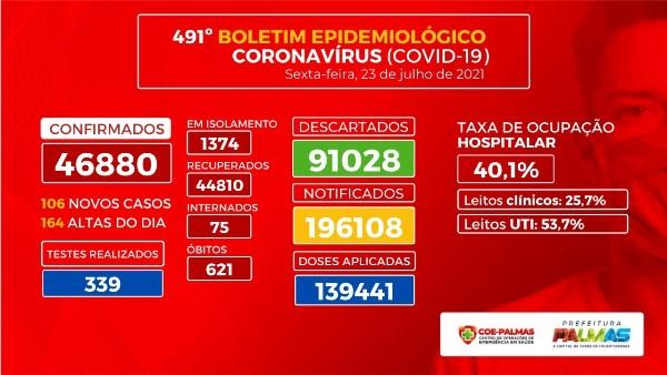 Palmas registra 106 novos casos de Covid-19 nesta sexta, 23