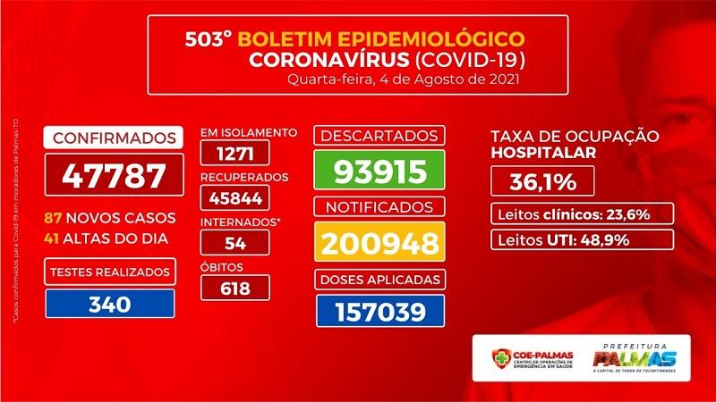 Boletim de Palmas registra redução de 3,3% da taxa de ocupação hospitalar
