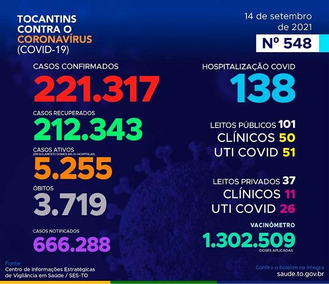 Tocantins contabiliza 269 novos casos e três óbitos por Covid-19