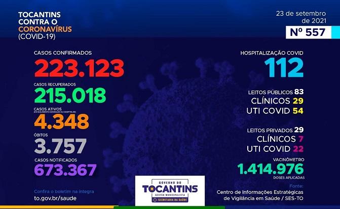 Tocantins registra 260 novos casos de Covid-19 e 5 mortes pela doença