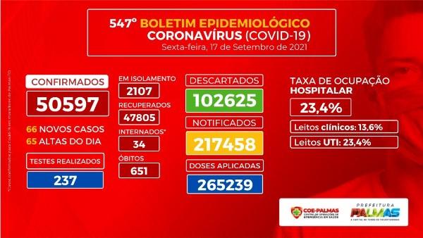 Boletim Epidemiológico registra 66 novos casos de Covid-19 em Palmas