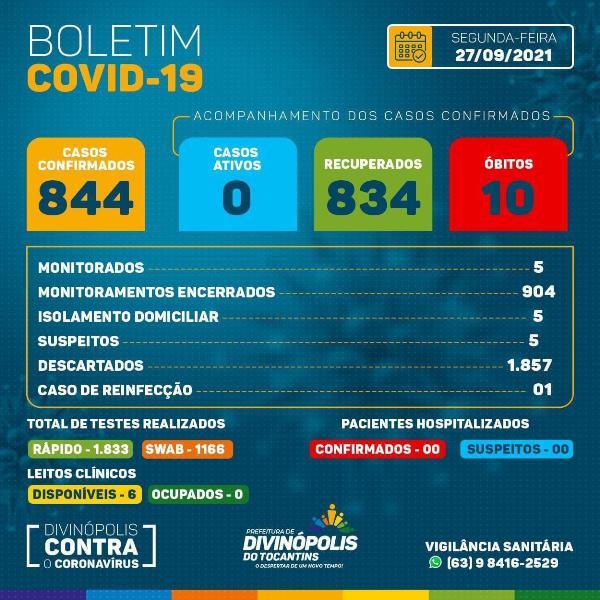 Saúde de Divinópolis divulga boletim atualizado informando zero casos ativos de Covid-19