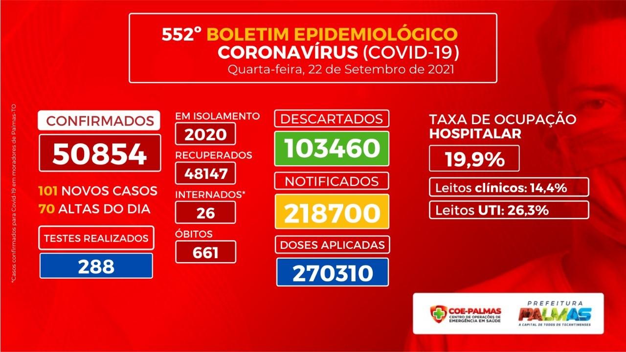 Palmas registra 101 novos casos de Covid-19 nesta quarta, 22