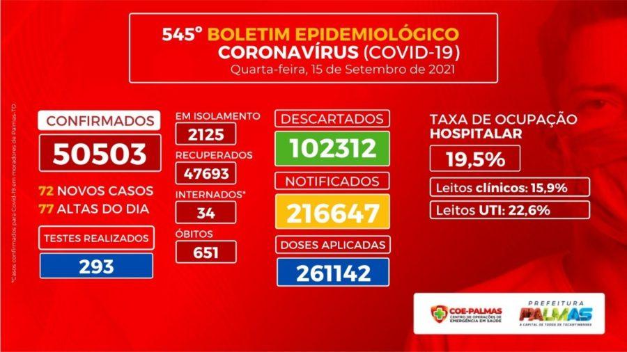 Palmas registra menor ocupação hospitalar desde novembro de 2020