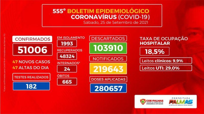 Boletim Epidemiológico: Palmas registra zero ocupação dos leitos de estabilização das Upas