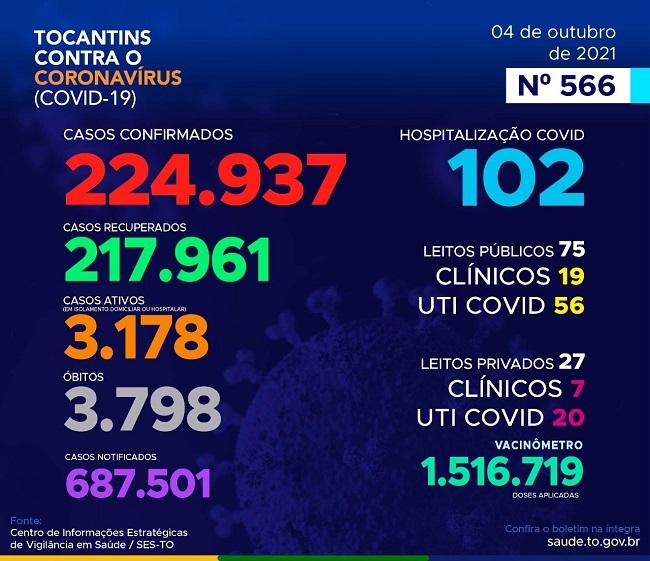 Tocantins registra 120 novos casos de infecção por coronavírus