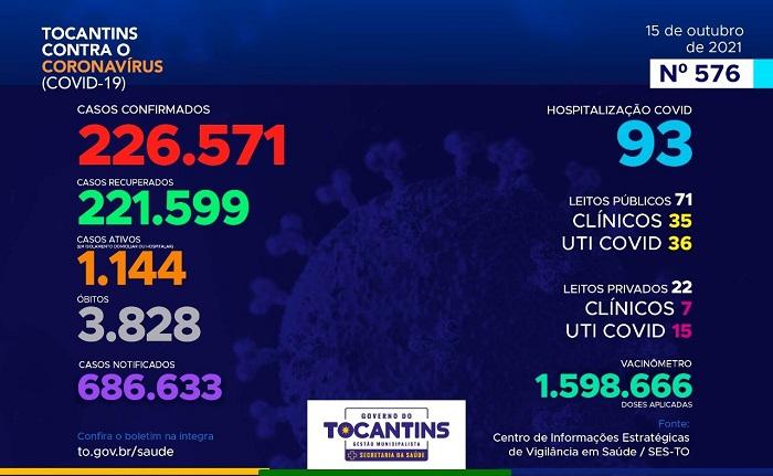 Tocantins contabiliza 201 novos casos de Covid-19