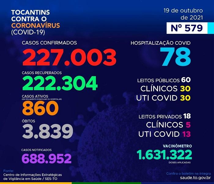 Boletim epidemiológico do TO registra 151 novos casos de Covid-19