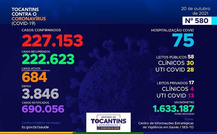 Boletim epidemiológico: 158 novos casos de Covid e 7 mortes são registradas no Tocantins