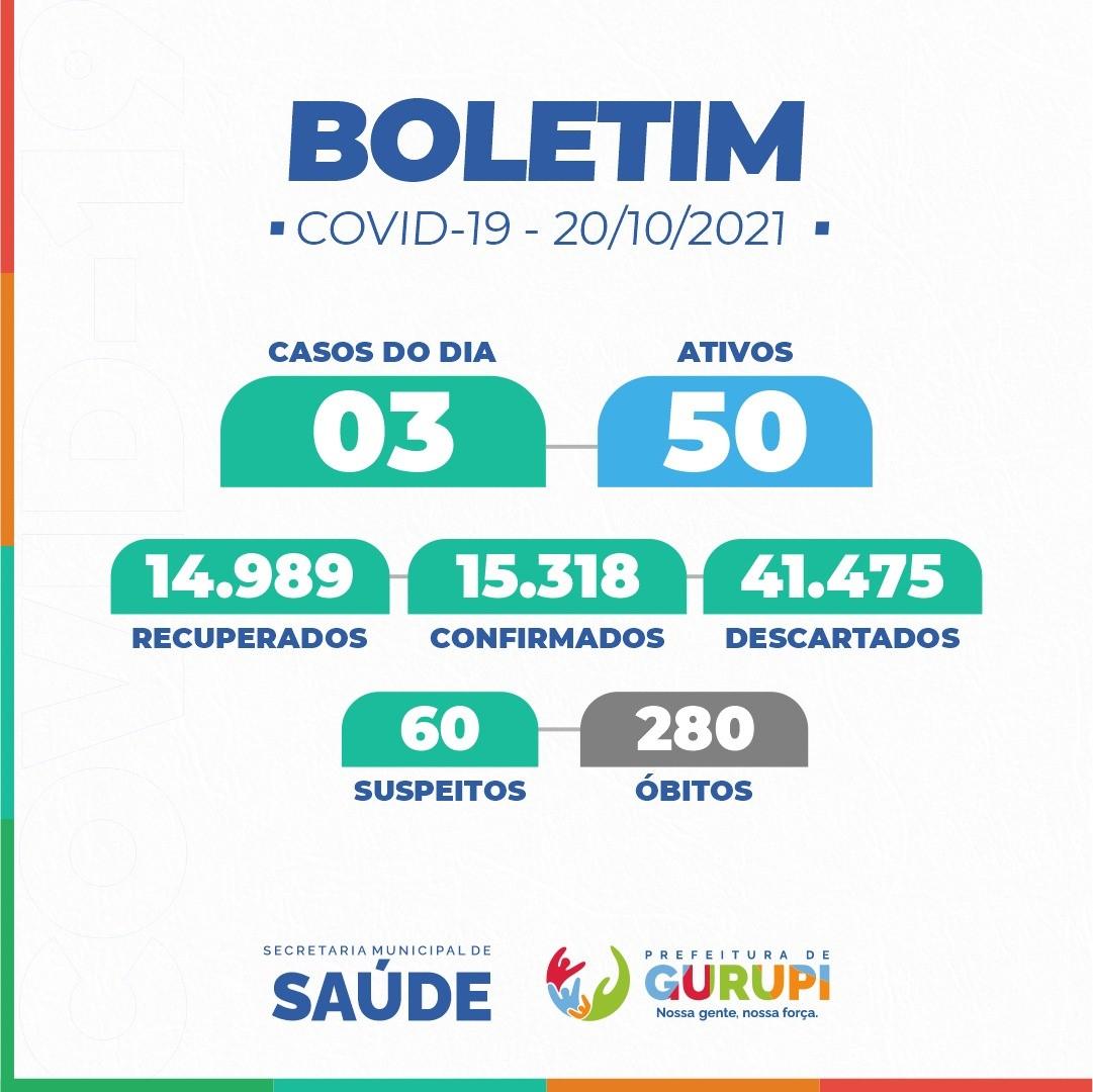 Boletim Epidemiológico de Gurupi registra 03 novos casos positivos de Covid-19