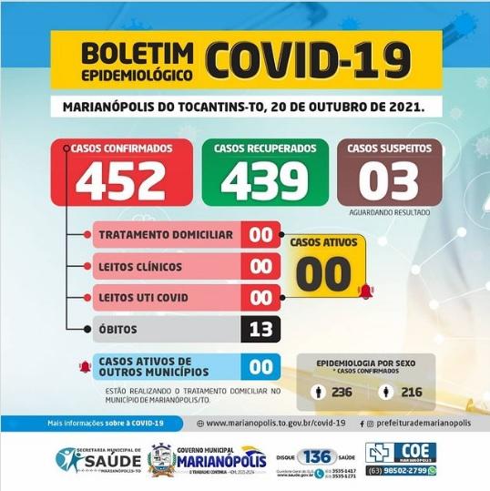 Marianópolis volta a zerar número de casos ativos da Covid-19