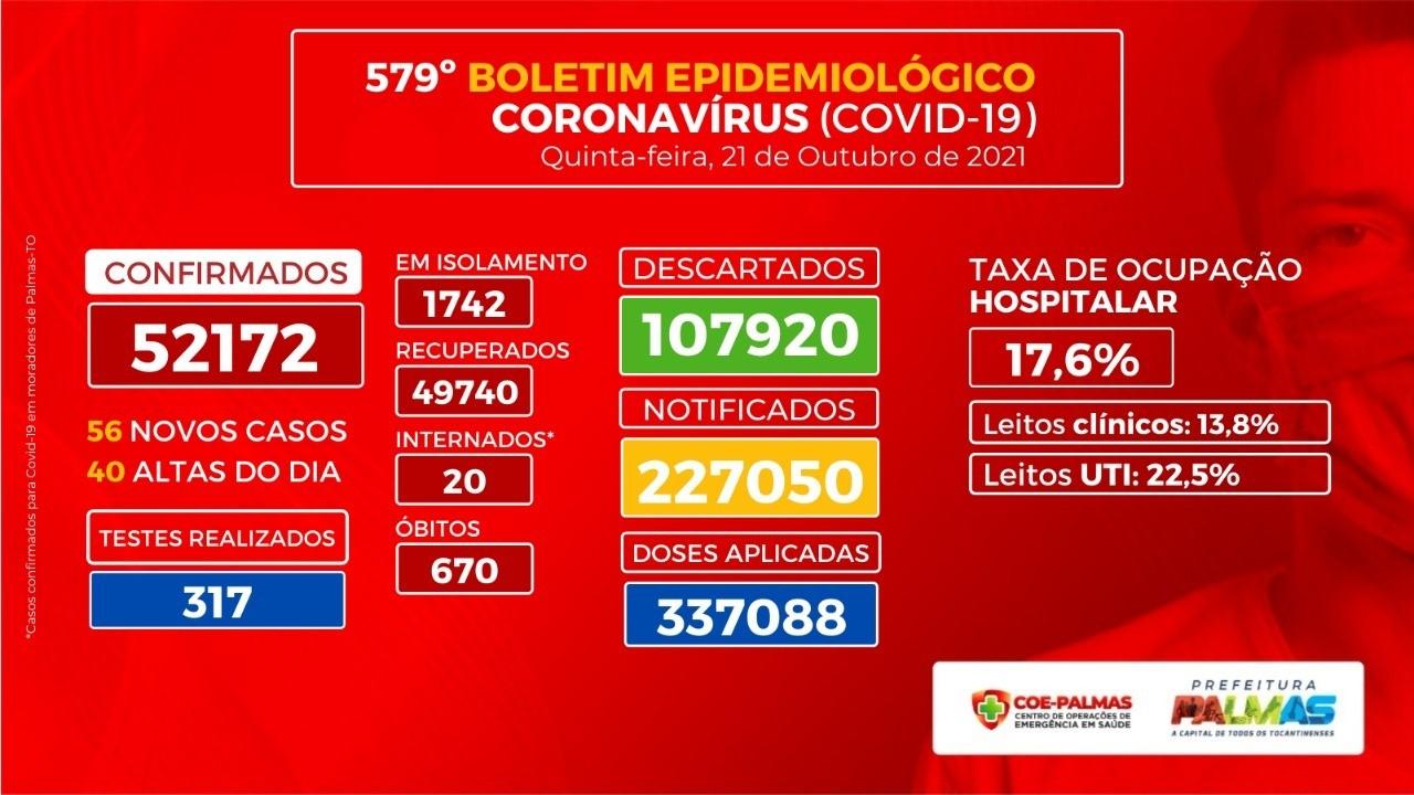 Capital tem 56 novos casos positivos para Covid-19 nas últimas 24 horas