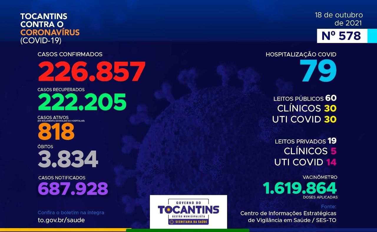 Boletim Epidemiológico do Tocantins registra 6 novos casos de Covid-19