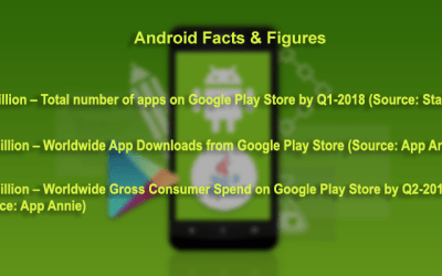 Why does your business need an Android Application?
