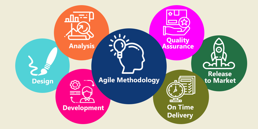 Agile Methodology for Mobile Application Development