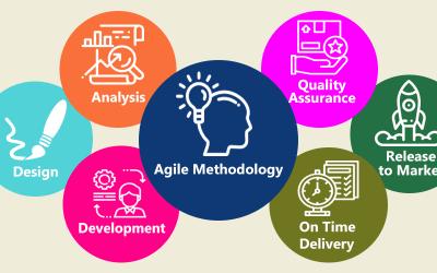 Agile Methodology for Mobile Application Development