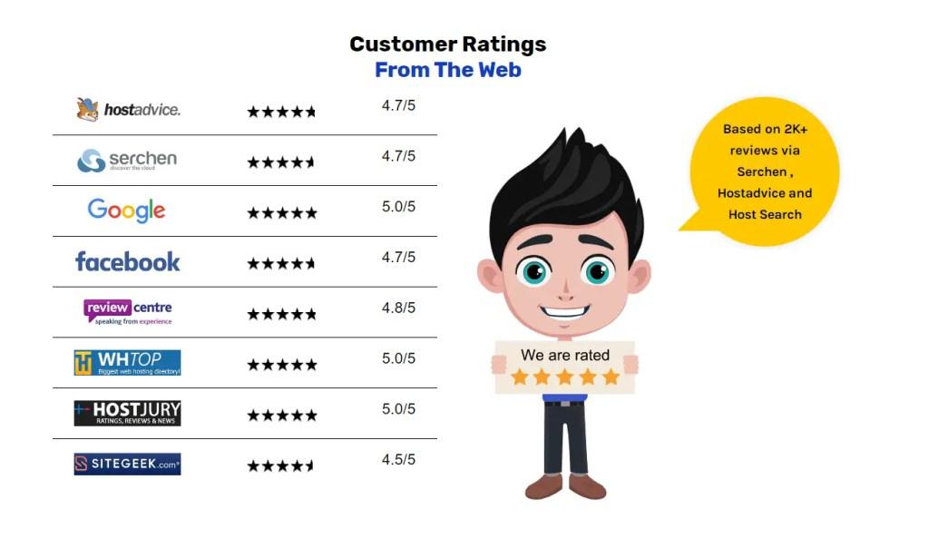Customer Rating Of Hostriples best cheap web hosting