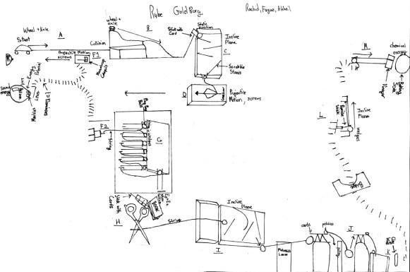 Rube Goldberg planning diagram.