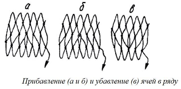 Fremstilling, vævning, strikning, enkle noder, foreløbige beregninger, sekvens af starten af strikningsnetværk, farvning af det færdige netværk.