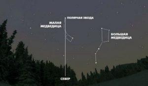 Поляр жұлдызының жарығына тараптарды анықтау