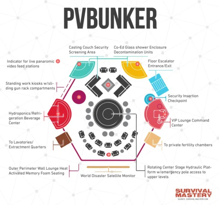 PV Bunker infographic
