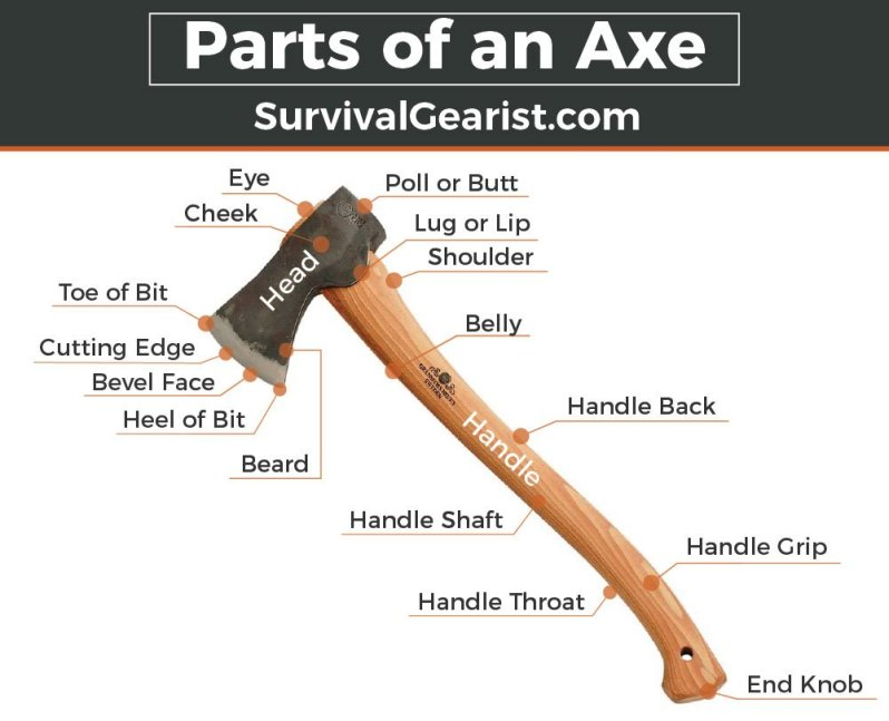 parts-of-an-axe