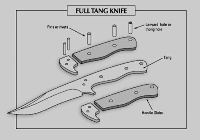 Proper Use Kitchen Knives