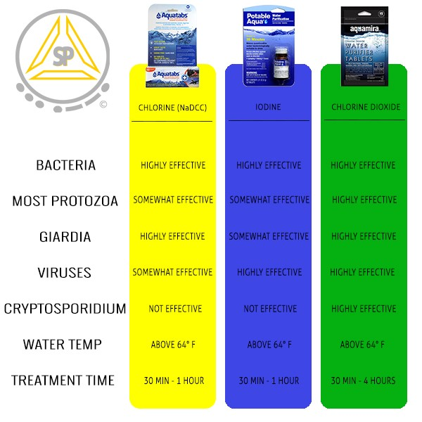 Water Treatment Tablets Chart