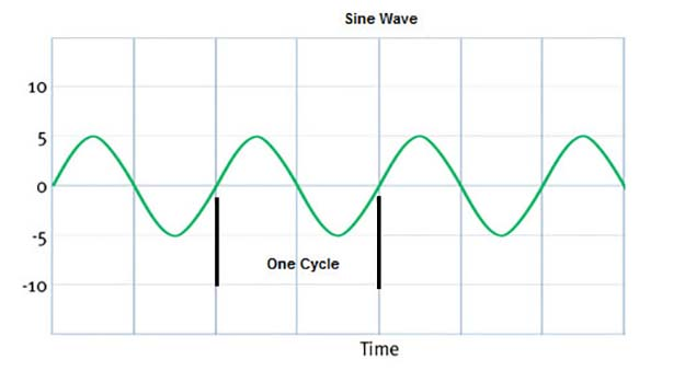radio communication sine wave