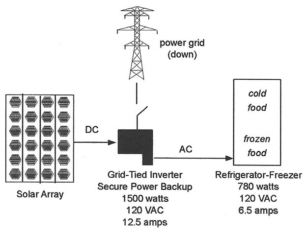 Configuration providing 120VAC backup from a solar array | The Grid-Tie Inverter: Electrical Backup For Your Refrigerator-Freezer