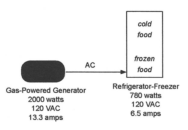 Generator providing 120VAC to the refrigerator-freezer | The Grid-Tie Inverter: Electrical Backup For Your Refrigerator-Freezer