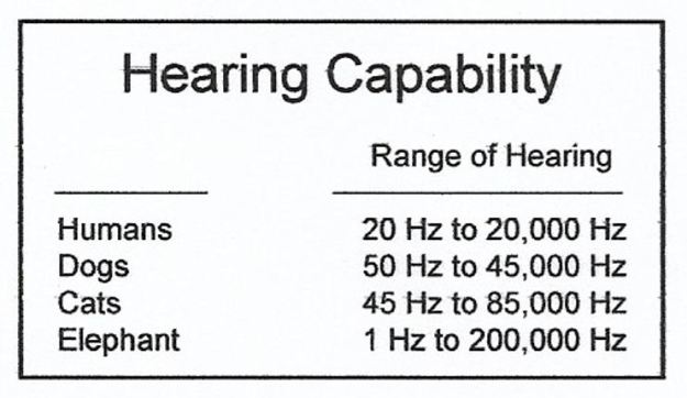 A chart comparing the hearing capabilities of humans, dogs, cats and elephants.