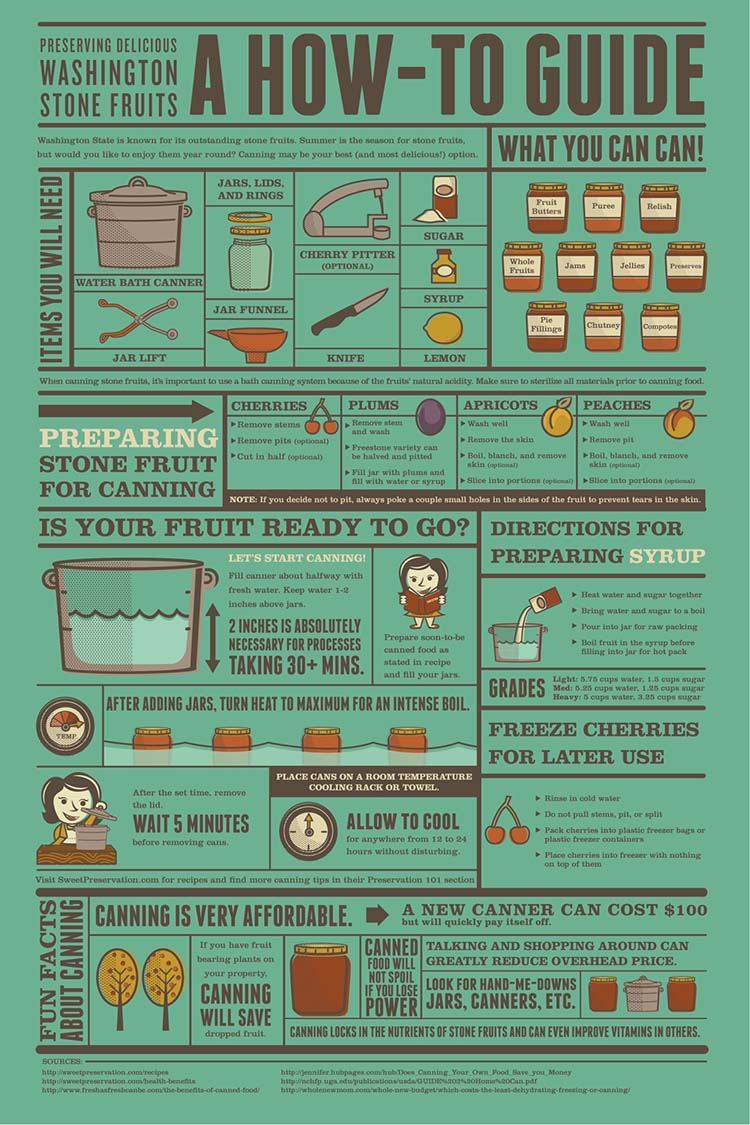canning infographic