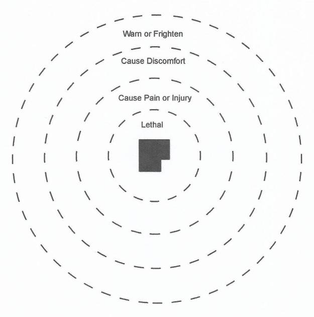 A diagram showing threat response zones of sound.