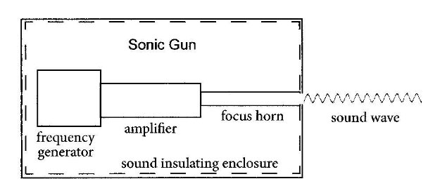 fig-sonic-gun-300-pt-3 Sound as a Weapon Part 3: Protection from Damaging Sounds