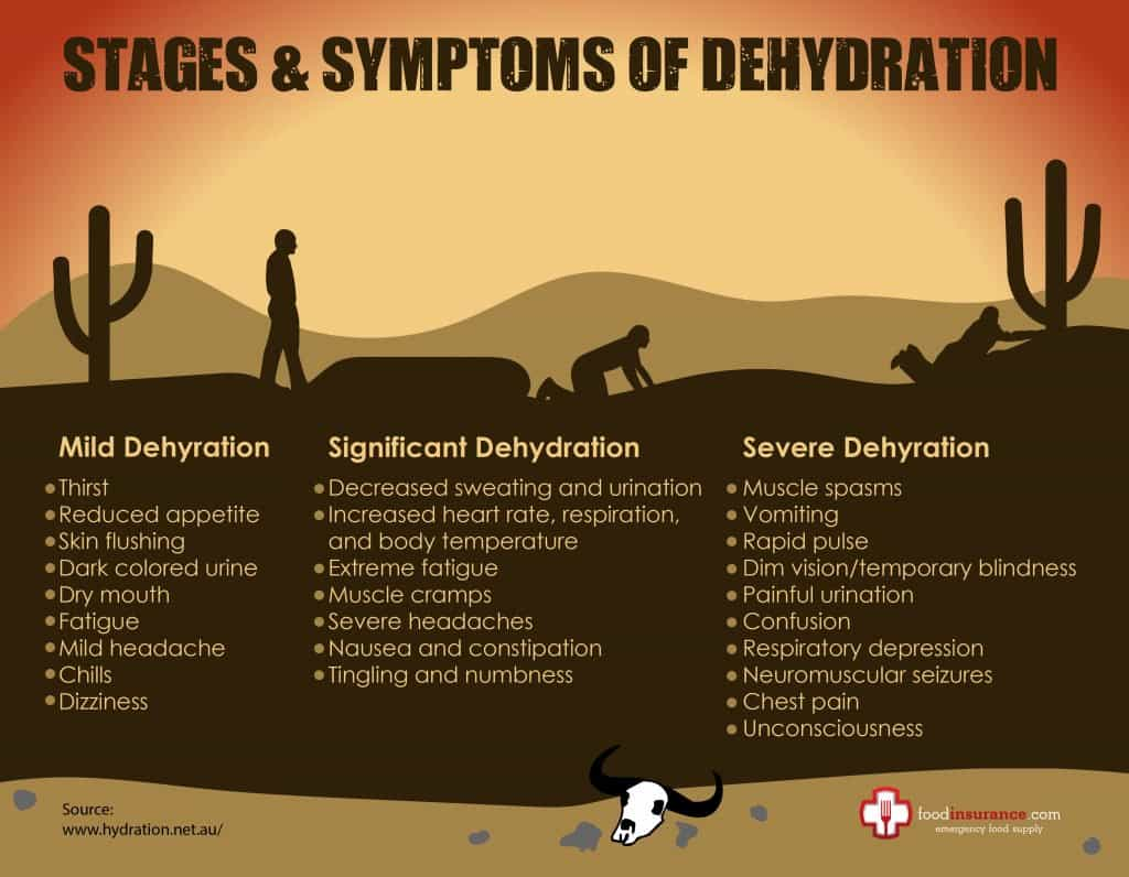 What happens when you're dehydrated