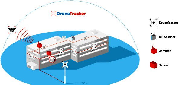 How Do I Prepare For These New Threats? | Drone Defense: Possible Threats & Preventive Measures