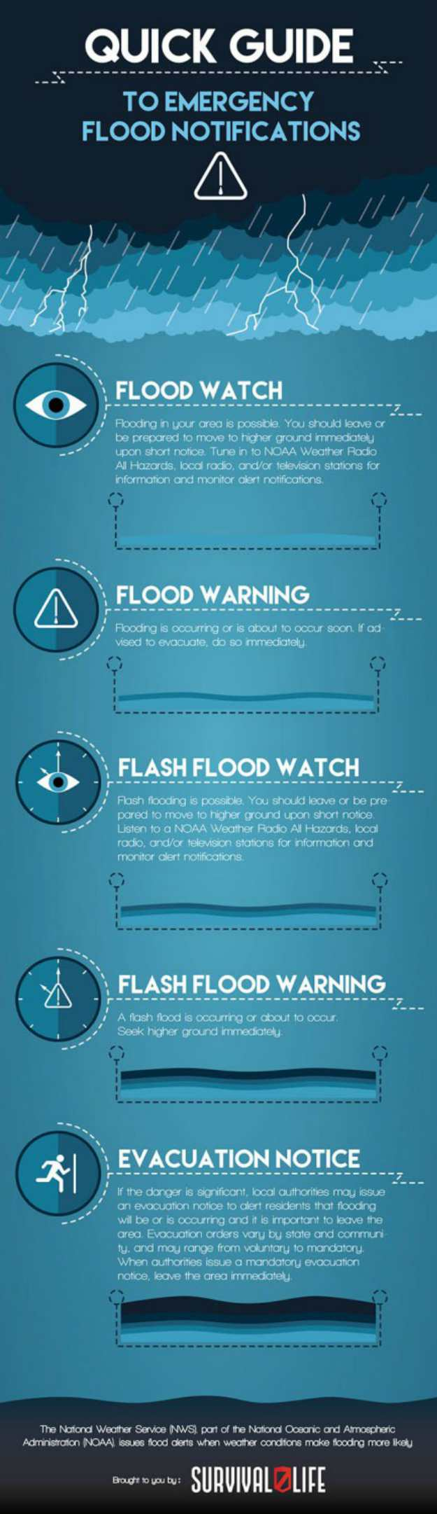 Quick guide to emergency flood | Flood Survival Tips | How To Survive Before, During, And After A Flood